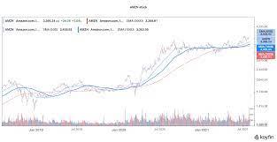 Best Tech Stocks to Buy in August 2021 ...