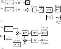 block diagram of spectrum analyzer ireleast info block diagram of the signal processing algorithms a frequency wiring block