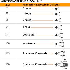 Osha Hearing Protection Chart Noise Exposure Limits Mysafetysign Blog
