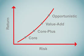 Real Estate Investment Strategy Four Categories Of Risk