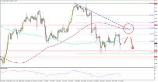 Oil Price Chart 2019 Crude Oil Price Chart 07 25 2019 Titan Fx