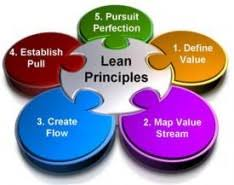 What Is Lean What Is Lean Six Sigma Dembridge