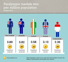 Medal Chart London 2012 Our Golden Games
