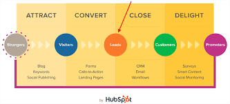 Inbound Vs Outbound Marketing Difference Between Inbound And Outbound Marketing Outbrain Blog