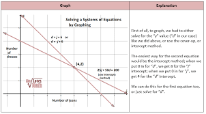 graphing to get solutions for systems