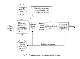 Методические основы управления рисками экономическое обоснование эффективности работ по управлению риском