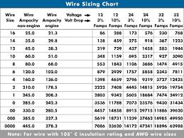 Electric Wire Diameter Chart Cable Size Chart Pdf Www Bedowntowndaytona Com