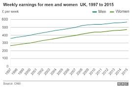 Pay Chart 2015 Gender Pay Gap Almost Unchanged Says Ons Bbc News