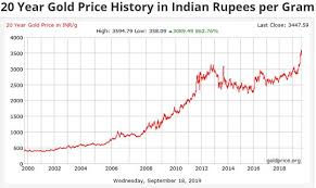 Gold Price Chart In India This Week Gold Price Chart India