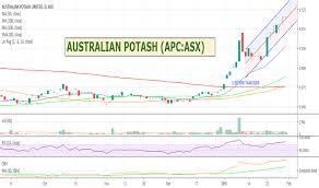 Apc Stock Price And Chart Asx Apc Tradingview