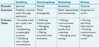How Do You Feel About Your Present Workload The Systems Thinker Managing Your Time As A Leader The Systems