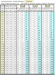Pipe Size Id Chart Pipe Diameter Chart Bedowntowndaytona Com