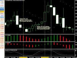 Стратегии по торговле бинарными опционами