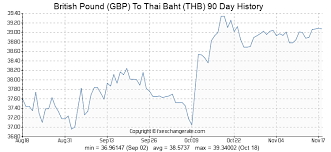 Gbp Thb Chart British Pound Gbp To Thai Baht Thb Exchange Rates History