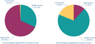 Corporations See A High Income World Even Though It Is