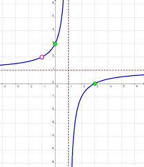 graph with vertical asymptote x 1 horizontal asymptote y 1 hole at