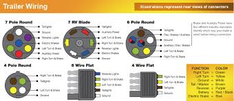 5 wire flat trailer plug diagram diagram trailer wiring diagram 5 way nilza net