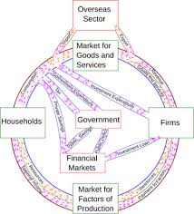 Types Of Economic Systems Chart Circular Flow Of Income Wikipedia