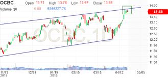 Ocbc Ocbc Bank Stock Price Investing Com