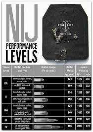 Bullet Proof Vest Rating Chart Bullet Proof Vests Offer Different Levels Of Protection