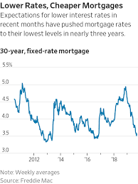 30 Year Fixed Jumbo Mortgage Rates Chart Mortgage Rates Decline Ahead Of Fed Meeting Wsj