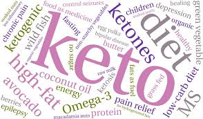 Image result for keto