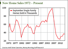 These Charts Show Exactly How The Fed Killed The Housing