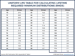 401k Minimum Distribution Chart 2018 Rules To Calculate Required Minimum Distributions Rmds