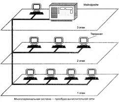 История развития компьютерных сетей Роль компьютерных сетей в  История развития компьютерных сетей Роль компьютерных сетей в современном мире