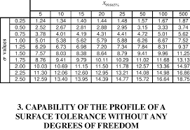 Asme Y14 5 Tolerance Chart 99 865 X Versus The Complexity N And I Download Table