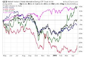 Eco Etfs Grow In Various Shades Of Green Etf Com