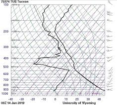 Solved What Is The Air Temp And Dew Temp At 300mb 500mb