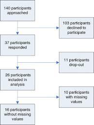 Flowchart Respondents Of Survey Download Scientific Diagram