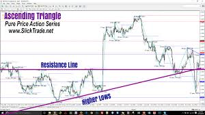 Charts And Patterns Technical Analysis Triangle Pattern Binary Options Price