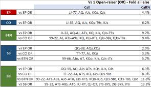 Preflop Calling Range Chart The Best Texas Holdem Starting Poker Hands Ranges