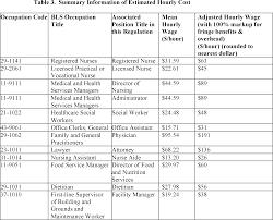 Federal Register Medicare And Medicaid Programs