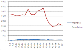 Creating Multiple Y Axis Graph In Excel 2007 Yuval Ararat