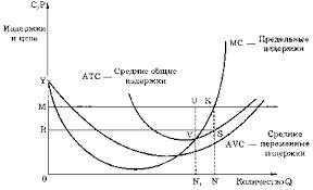 Пути максимизации прибыли Курсовая работа страница  Рис 2 Издержки и прибыль конкурентной фирмы в краткосрочном периоде