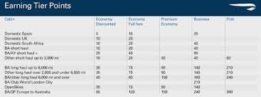 Ba Avios Upgrade Chart Your Guide To The Executive Club Attaining Status And