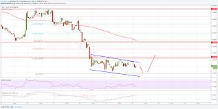 Ripple Trade Chart Ripple Price Analysis Can Xrp Usd Recover Above 0 4500