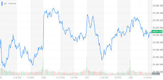 Dow Risks Massive Decline As Trump Adviser Exposes Trade