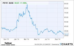 Pre Market Charts Stocks Why Fireeye Feye Stock Is Rising In Pre Market Trading