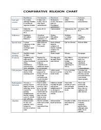 World Religions Chart Worksheet Answers 15 Cogent Protestant Religions Chart