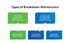 Preventive Maintenance Process Flow Chart What Is Breakdown Maintenance Strategies For Breakdown Fiix