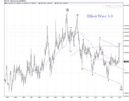 Natural Gas Monthly Chart Review Elliott Wave 5 0