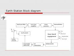 satellite communication    notrecommended     earth station block diagram