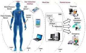 Medical Sensors What Are The Medical Applications Of Wireless Sensor Network