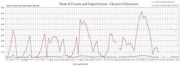 Beryllium Specific Heat Latent Heat Of Fusion Latent