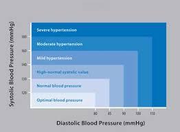 Bp Chart Uk Omron Basic M2 Blood Pressure Measuring Device For Upper Arm