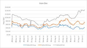 24 Paradigmatic 10 Year Iron Ore Price Chart